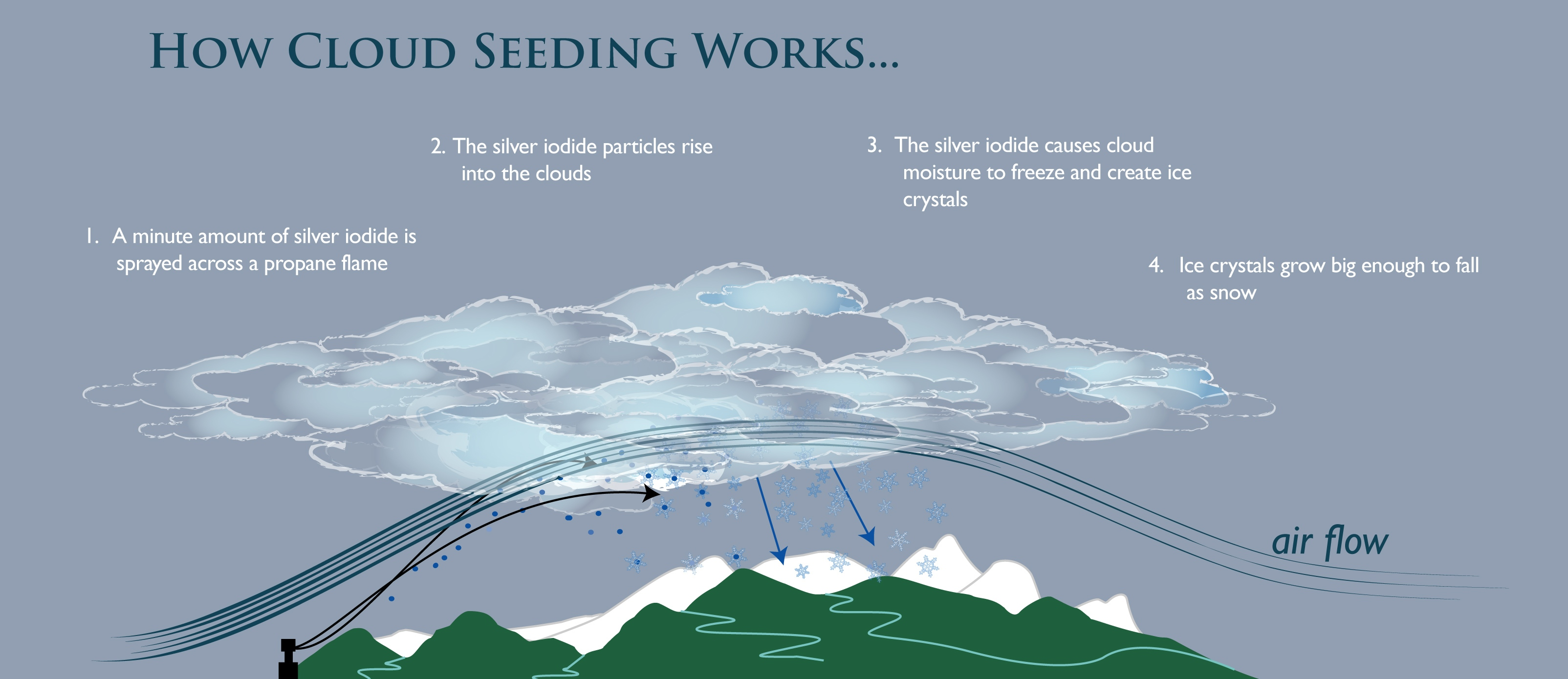 How Cloud Seeding Works